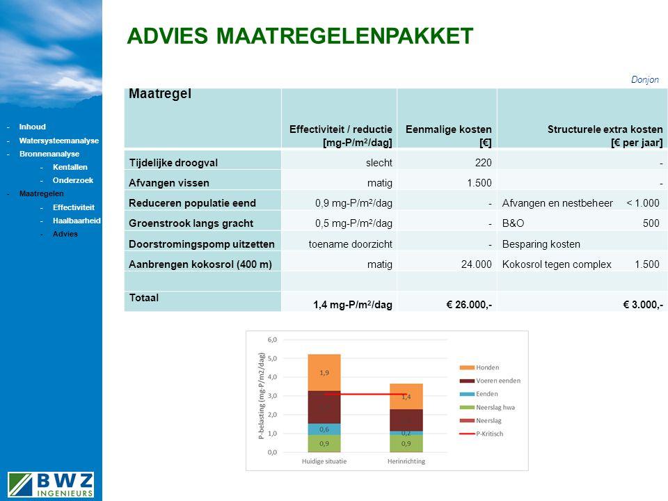 ADVIES MAATREGELENPAKKET Maatregel Effectiviteit / reductie [mg-P/m 2 /dag] Eenmalige kosten [€] Structurele extra kosten [€ per jaar] Tijdelijke droogvalslecht220- Afvangen vissenmatig1.500- Reduceren populatie eend0,9 mg-P/m 2 /dag-Afvangen en nestbeheer < 1.000 Groenstrook langs gracht0,5 mg-P/m 2 /dag-B&O500 Doorstromingspomp uitzettentoename doorzicht-Besparing kosten Aanbrengen kokosrol (400 m)matig24.000Kokosrol tegen complex 1.500 Totaal 1,4 mg-P/m 2 /dag€ 26.000,-€ 3.000,- Donjon -Inhoud -Watersysteemanalyse -Bronnenanalyse -Kentallen -Onderzoek -Maatregelen -Effectiviteit -Haalbaarheid -Advies