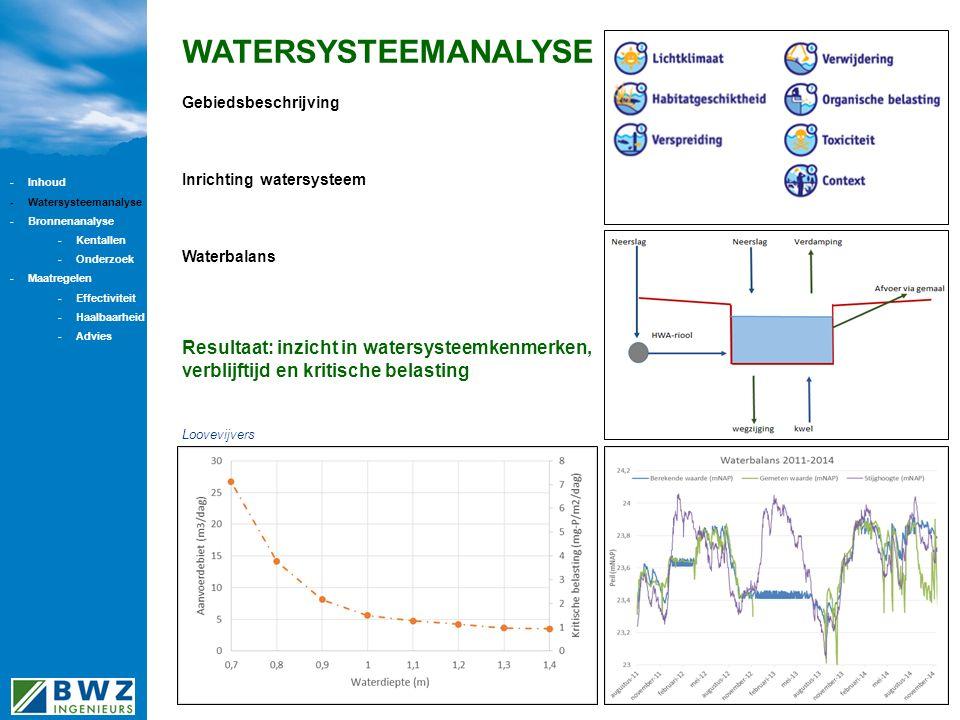 WATERSYSTEEMANALYSE Gebiedsbeschrijving Inrichting watersysteem Waterbalans Resultaat: inzicht in watersysteemkenmerken, verblijftijd en kritische belasting Loovevijvers -Inhoud -Watersysteemanalyse -Bronnenanalyse -Kentallen -Onderzoek -Maatregelen -Effectiviteit -Haalbaarheid -Advies