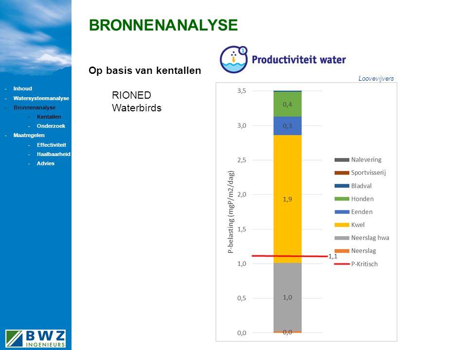 BRONNENANALYSE Op basis van kentallen RIONED Waterbirds Loovevijvers -Inhoud -Watersysteemanalyse -Bronnenanalyse -Kentallen -Onderzoek -Maatregelen -Effectiviteit -Haalbaarheid -Advies