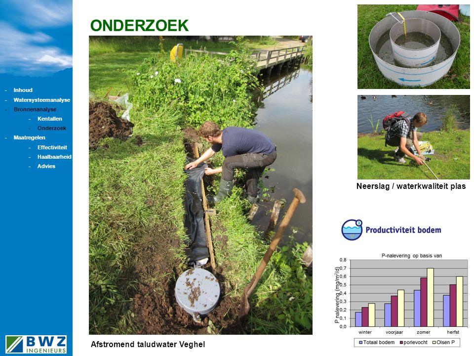 ONDERZOEK Afstromend taludwater Veghel Neerslag / waterkwaliteit plas -Inhoud -Watersysteemanalyse -Bronnenanalyse -Kentallen -Onderzoek -Maatregelen -Effectiviteit -Haalbaarheid -Advies