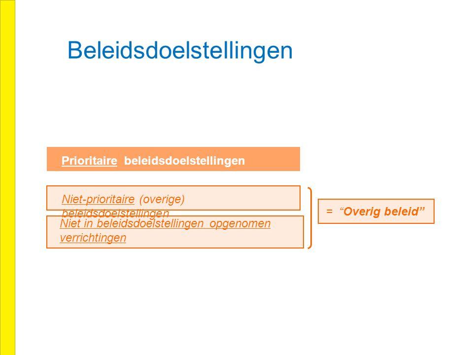 Beleidsdoelstellingen Prioritaire beleidsdoelstellingen Niet-prioritaire (overige) beleidsdoelstellingen Niet in beleidsdoelstellingen opgenomen verrichtingen = Overig beleid