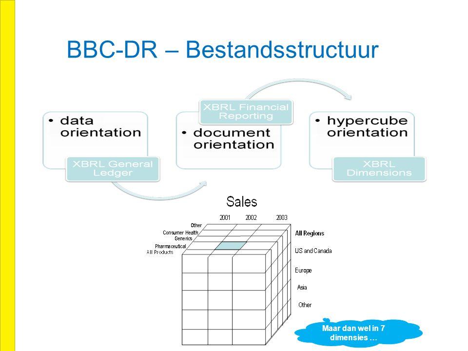 BBC-DR – Bestandsstructuur Maar dan wel in 7 dimensies …