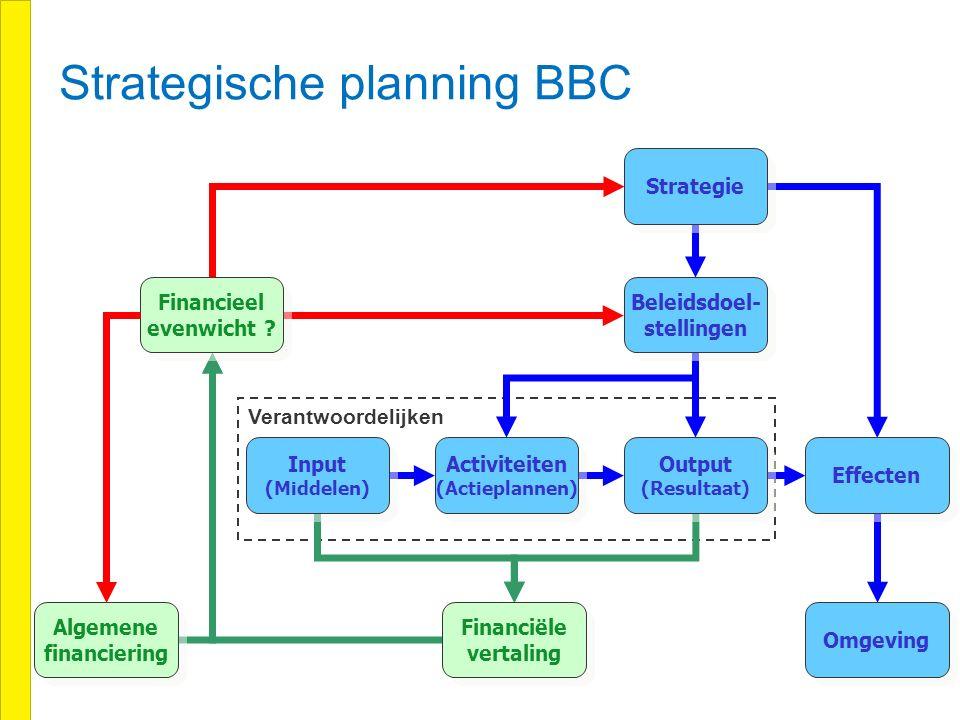 4 Verantwoordelijken Strategie Beleidsdoel- stellingen Beleidsdoel- stellingen Output (Resultaat) Output (Resultaat) Effecten Omgeving Activiteiten (Actieplannen) Activiteiten (Actieplannen) Input (Middelen) Input (Middelen) Financiële vertaling Financiële vertaling Algemene financiering Algemene financiering Financieel evenwicht .