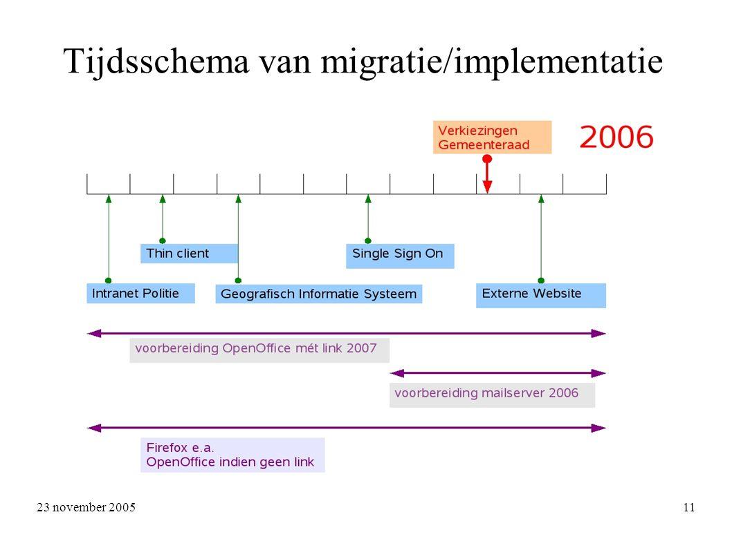 23 november 2005 11 Tijdsschema van migratie/implementatie