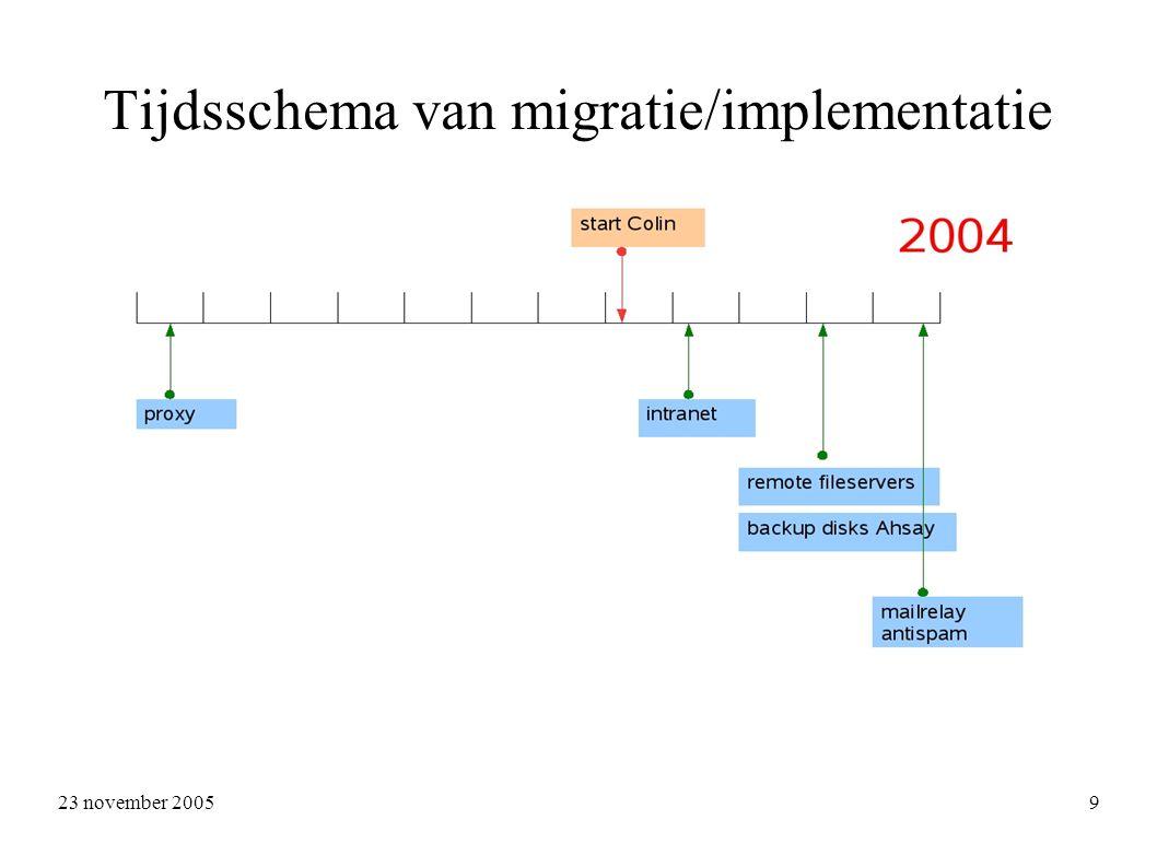 23 november 2005 9 Tijdsschema van migratie/implementatie