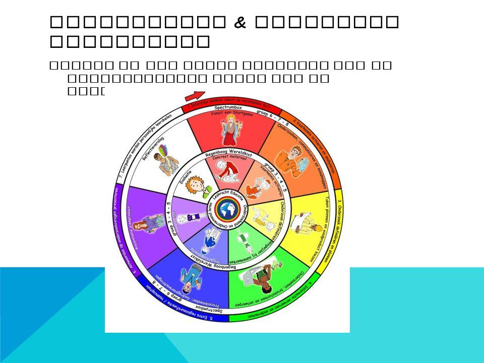 SPECTRUMBOX & REGENBOOG WERELDKIST Altijd in een vaste volgorde van de verschillende fases van de leercirkel