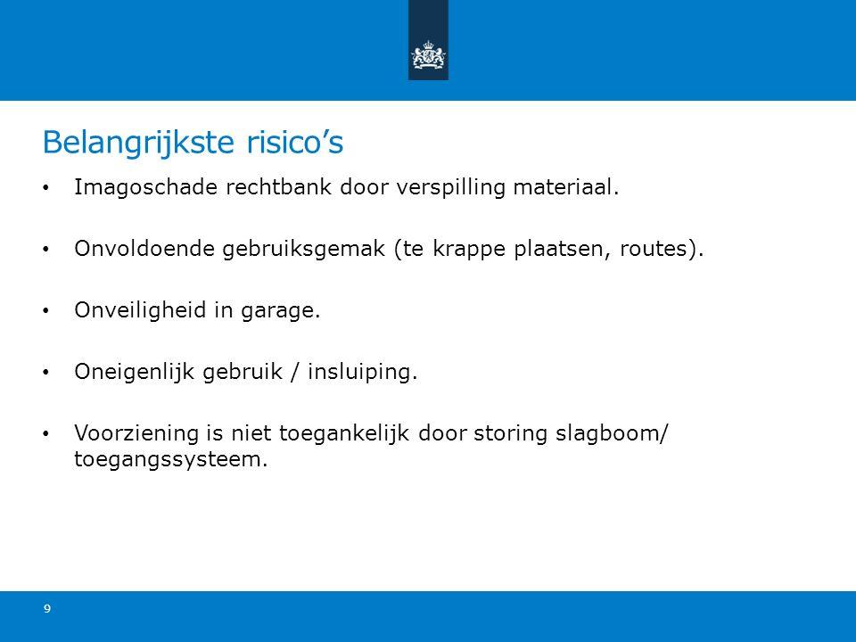 Belangrijkste risico's Imagoschade rechtbank door verspilling materiaal. Onvoldoende gebruiksgemak (te krappe plaatsen, routes). Onveiligheid in garag