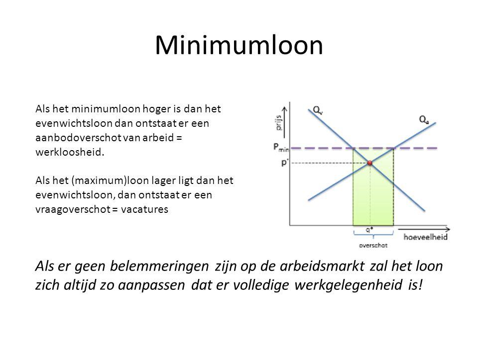 Minimumloon Als het minimumloon hoger is dan het evenwichtsloon dan ontstaat er een aanbodoverschot van arbeid = werkloosheid.