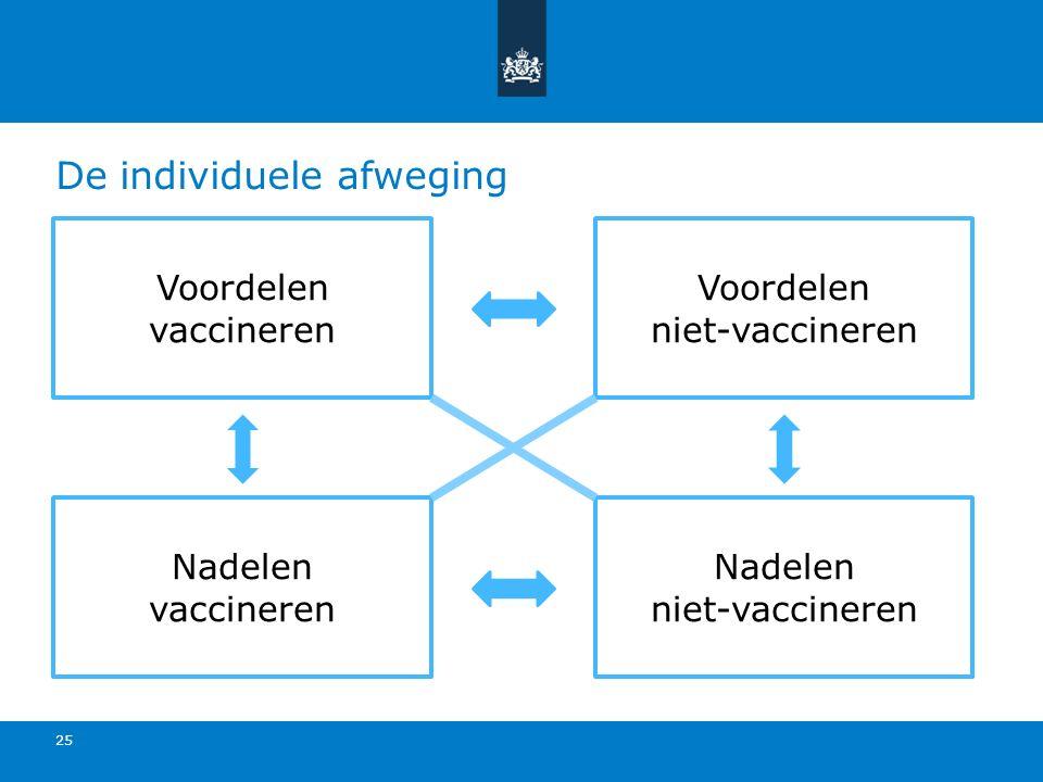 De individuele afweging Voordelen vaccineren Voordelen niet-vaccineren Nadelen niet-vaccineren Nadelen vaccineren 25