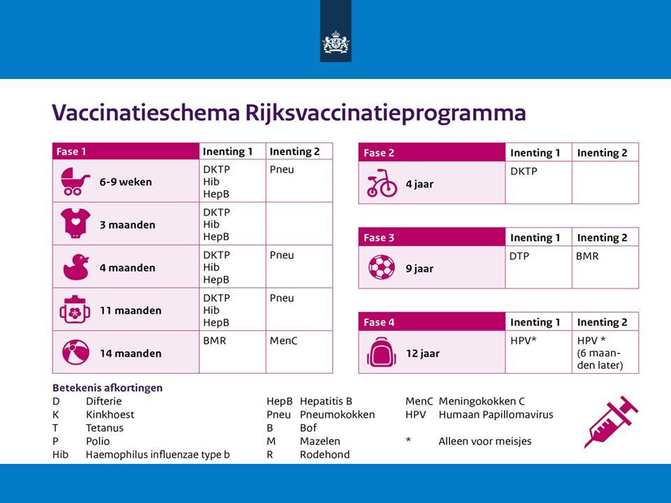 Vaccinatie tegen gordelroos ●Gordelroos wordt veroorzaakt door VZV, net als waterpokken ●Reactivatie bij verminderde weerstand ●Vaccinatie geeft boostereffect ●Zostavax ® (levend verzwakt vaccin) ●Geregistreerd voor personen > 50 jaar ●Zelfde vaccin als waterpokken, hogere dosis ●Advies Gezondheidsraad verwacht eind juni 2016 34