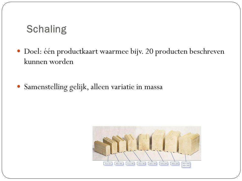 Schaling Doel: één productkaart waarmee bijv.