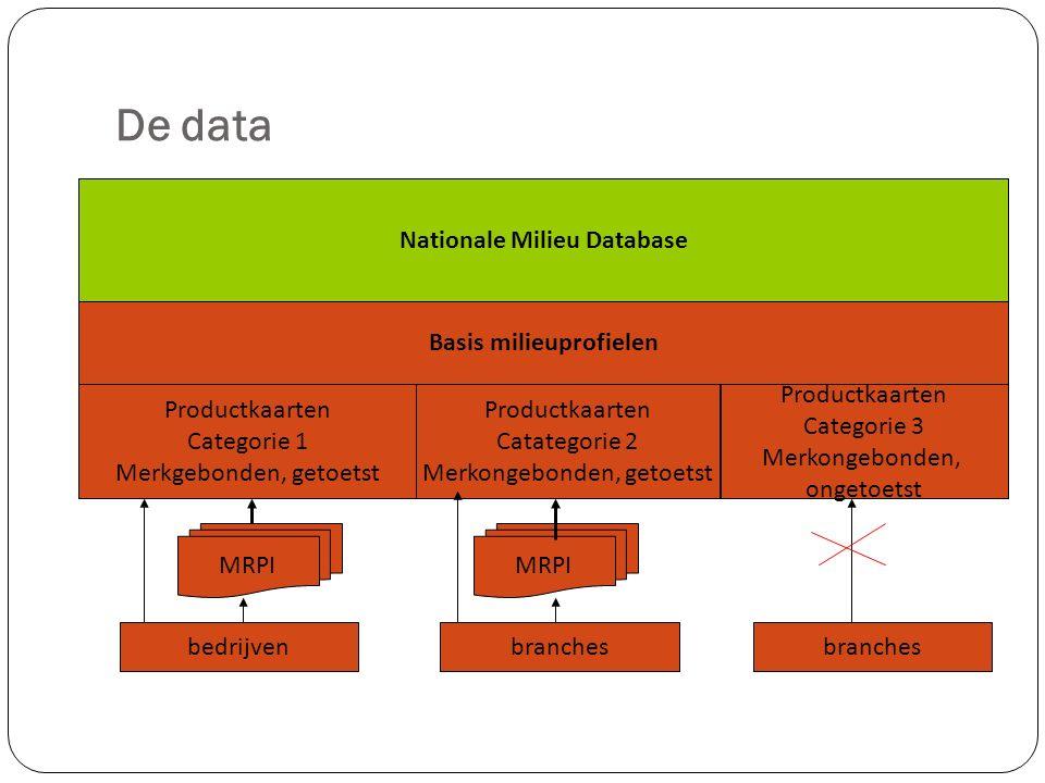 De data Nationale Milieu Database Basis milieuprofielen Productkaarten Categorie 1 Merkgebonden, getoetst Productkaarten Catategorie 2 Merkongebonden, getoetst Productkaarten Categorie 3 Merkongebonden, ongetoetst MRPI bedrijvenbranches
