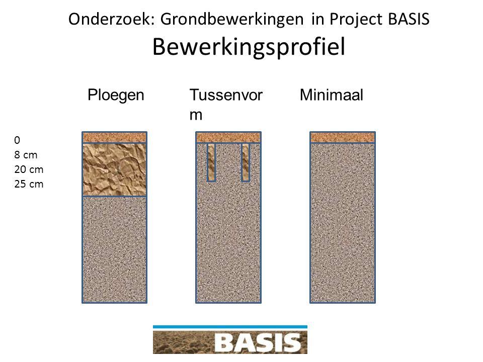 Onderzoek: Grondbewerkingen in Project BASIS Bewerkingsprofiel 0 8 cm 20 cm 25 cm Tussenvor m Minimaal Ploegen P
