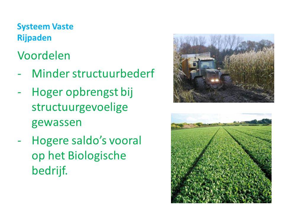 Systeem Vaste Rijpaden Voordelen -Minder structuurbederf -Hoger opbrengst bij structuurgevoelige gewassen -Hogere saldo's vooral op het Biologische bedrijf.