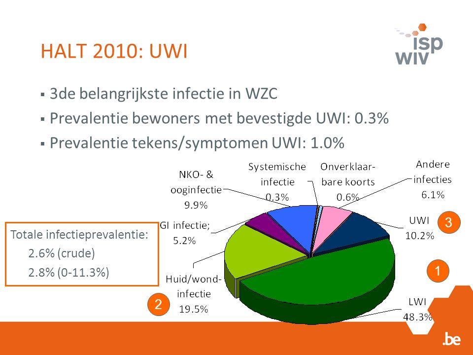 HALT 2010: UWI  3de belangrijkste infectie in WZC  Prevalentie bewoners met bevestigde UWI: 0.3%  Prevalentie tekens/symptomen UWI: 1.0% 1 2 3 Totale infectieprevalentie: 2.6% (crude) 2.8% (0-11.3%)