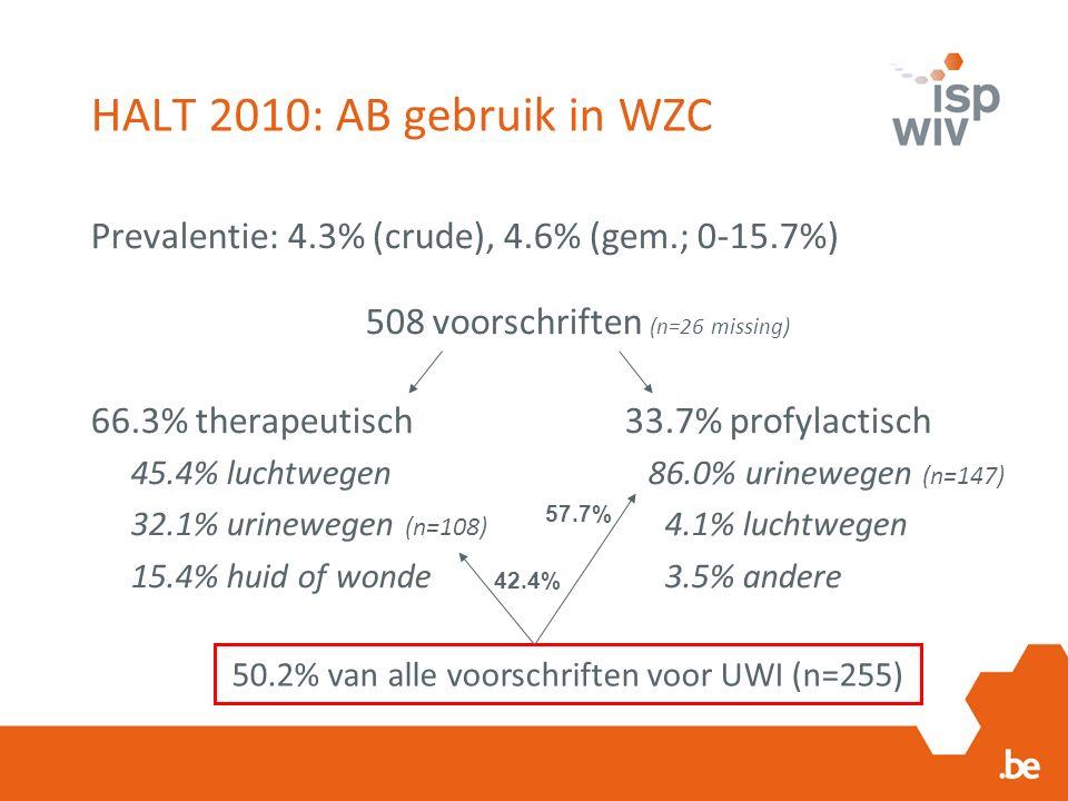 HALT 2010: AB gebruik in WZC Prevalentie: 4.3% (crude), 4.6% (gem.; 0-15.7%) 508 voorschriften (n=26 missing) 66.3% therapeutisch33.7% profylactisch 45.4% luchtwegen 86.0% urinewegen (n=147) 32.1% urinewegen (n=108) 4.1% luchtwegen 15.4% huid of wonde 3.5% andere 50.2% van alle voorschriften voor UWI (n=255) 42.4% 57.7%