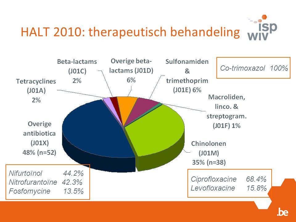 HALT 2010: therapeutisch behandeling Nifurtoïnol 44.2% Nitrofurantoïne 42.3% Fosfomycine 13.5% Ciprofloxacine 68.4% Levofloxacine 15.8% Co-trimoxazol 100%