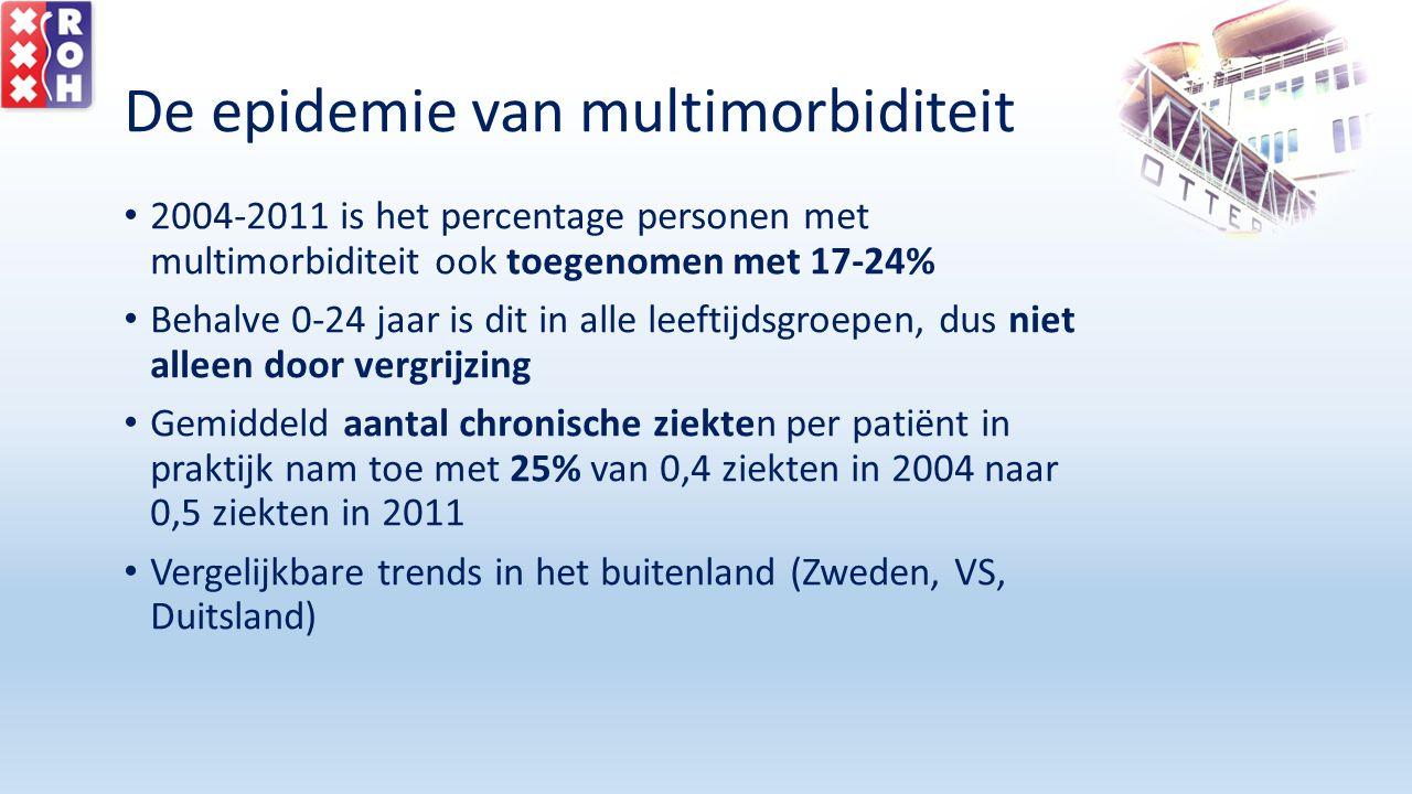 De epidemie van multimorbiditeit 2004-2011 is het percentage personen met multimorbiditeit ook toegenomen met 17-24% Behalve 0-24 jaar is dit in alle