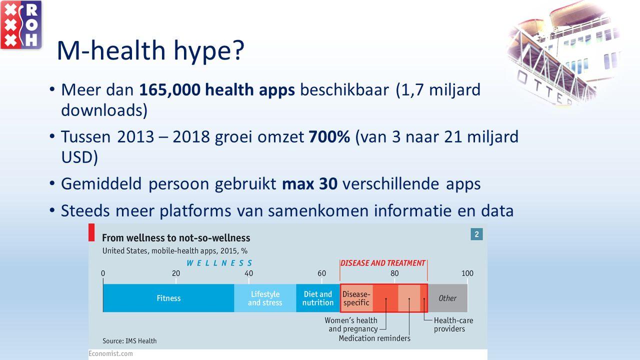 M-health hype? Meer dan 165,000 health apps beschikbaar (1,7 miljard downloads) Tussen 2013 – 2018 groei omzet 700% (van 3 naar 21 miljard USD) Gemidd