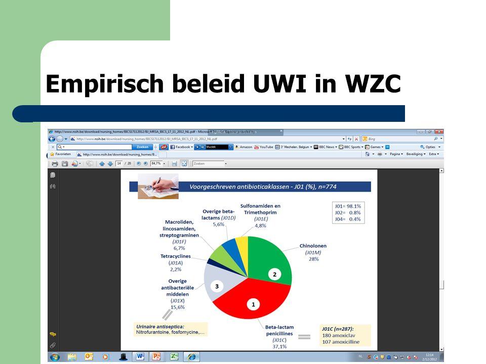 Empirisch beleid UWI in WZC De meest voorkomende reden AB: 50% urineweginfectie waarvoor in 55% van de gevallen profylactisch werd behandeld (met nitrofuranen of fosfomycine).