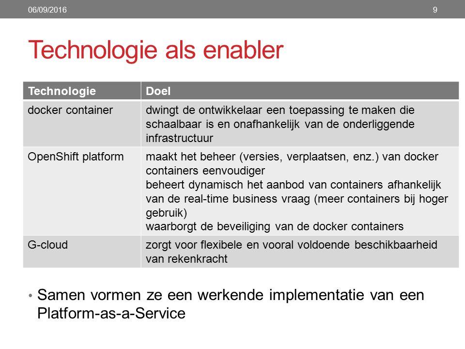 G-cloud producten 06/09/201610 Synergie Procurement Services Projecten Kennis & Expertise Samenwerking  Efficiëntie  Kwaliteit  Kost 