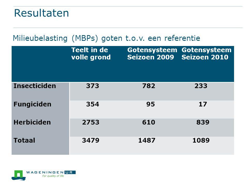 Resultaten Milieubelasting (MBPs) goten t.o.v.