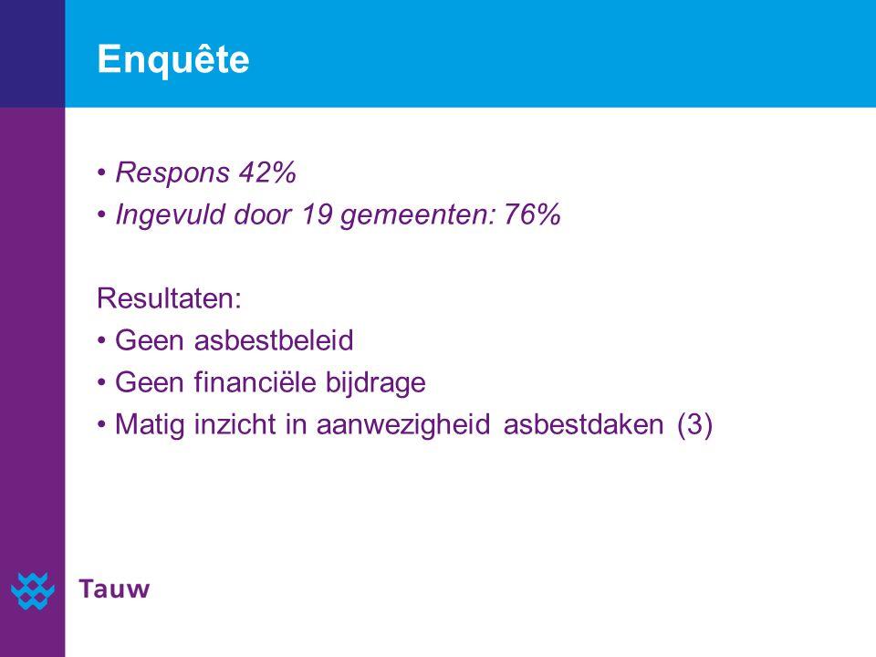 Enquête Respons 42% Ingevuld door 19 gemeenten: 76% Resultaten: Geen asbestbeleid Geen financiële bijdrage Matig inzicht in aanwezigheid asbestdaken (3)