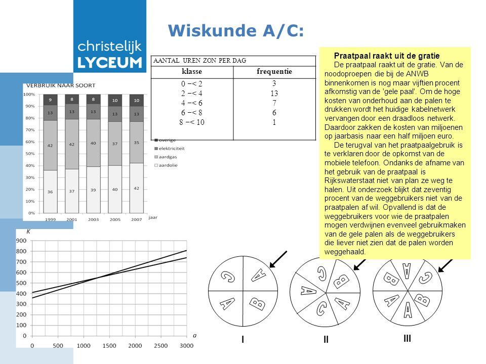 Wiskunde A/C: AANTAL UREN ZON PER DAG klassefrequentie 0  < 2 2  < 4 4  < 6 6  < 8 8  < 10 3 13 7 6 1 I II III Praatpaal raakt uit de gratie De praatpaal raakt uit de gratie.