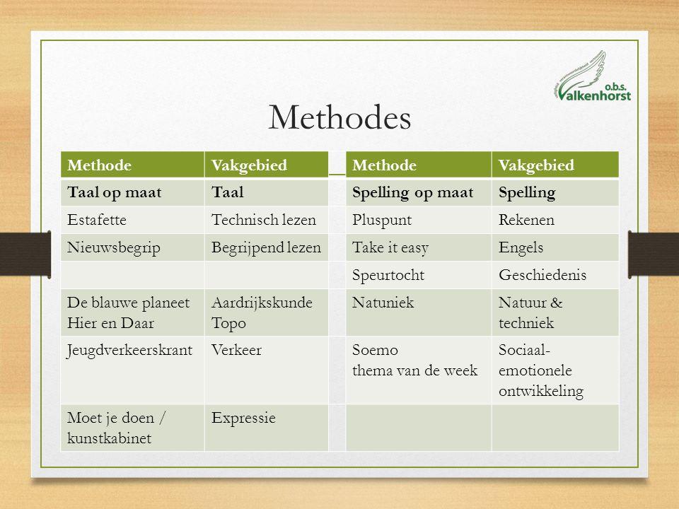 Manier van werken BAS principes Blokjes (rood, groen en vraagteken) Vaste looprondes Verlengde instructie / verkorte instructie Zelfstandig werken Agenda's (leren plannen van het werk)