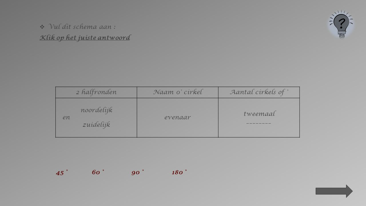  Vul dit schema aan : Klik op het juiste antwoord 2 halfrondenNaam 0° cirkelAantal cirkels of ° westelijk en oostelijk ____________________ of ________________________ Tweemaal 180° evenaarmeridiaan van Greenwich nulmeridiaan