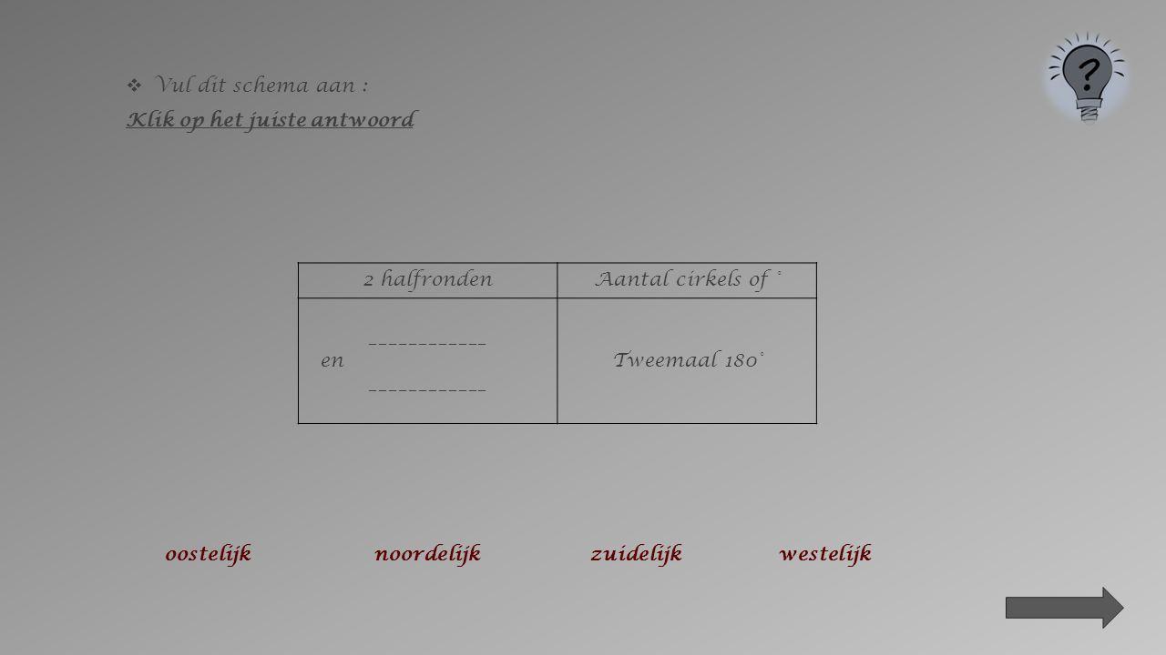  Vul dit schema aan : Klik op het juiste antwoord 2 halfrondenNaam 0° cirkelAantal cirkels of ° noordelijk en zuidelijk evenaar tweemaal ________ 45 °60 °90 °180 °
