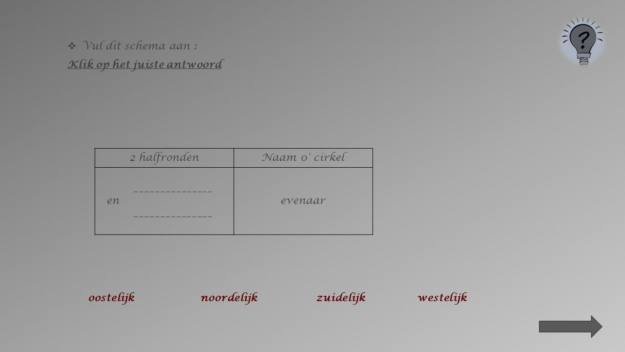  Vul dit schema aan : Klik op het juiste antwoord 2 halfrondenAantal cirkels of ° ____________ en ____________ Tweemaal 180° oostelijknoordelijkzuidelijkwestelijk