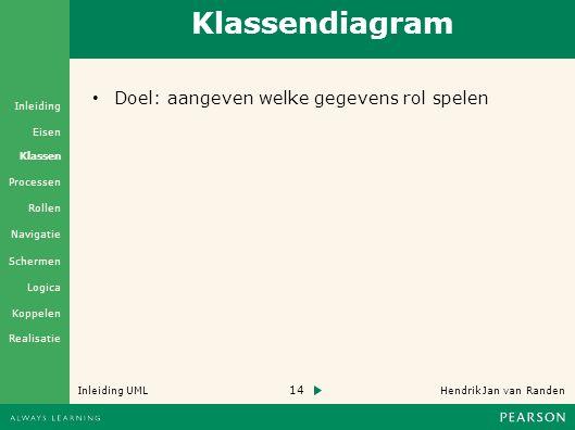 14 Hendrik Jan van Randen Inleiding UML Realisatie Klassen Processen Rollen Navigatie Schermen Logica Koppelen Eisen Inleiding Klassendiagram Doel: aangeven welke gegevens rol spelen