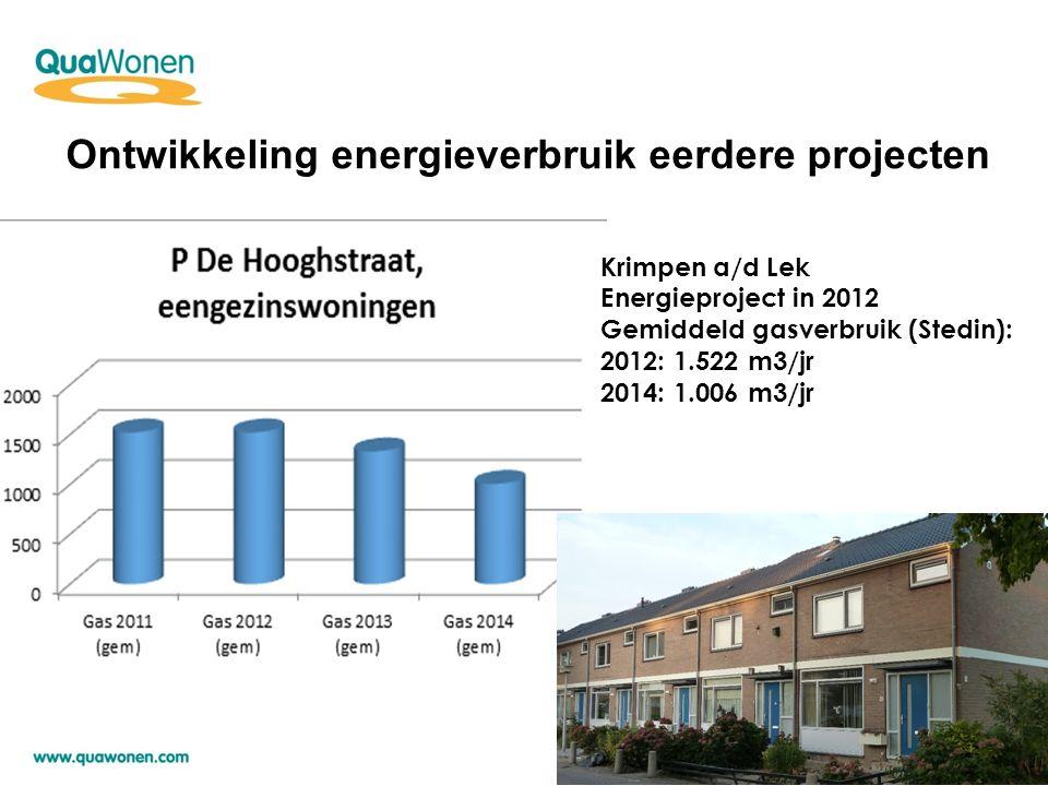 Krimpen a/d Lek Energieproject in 2012 Gemiddeld gasverbruik (Stedin): 2012: 1.522 m3/jr 2014: 1.006 m3/jr