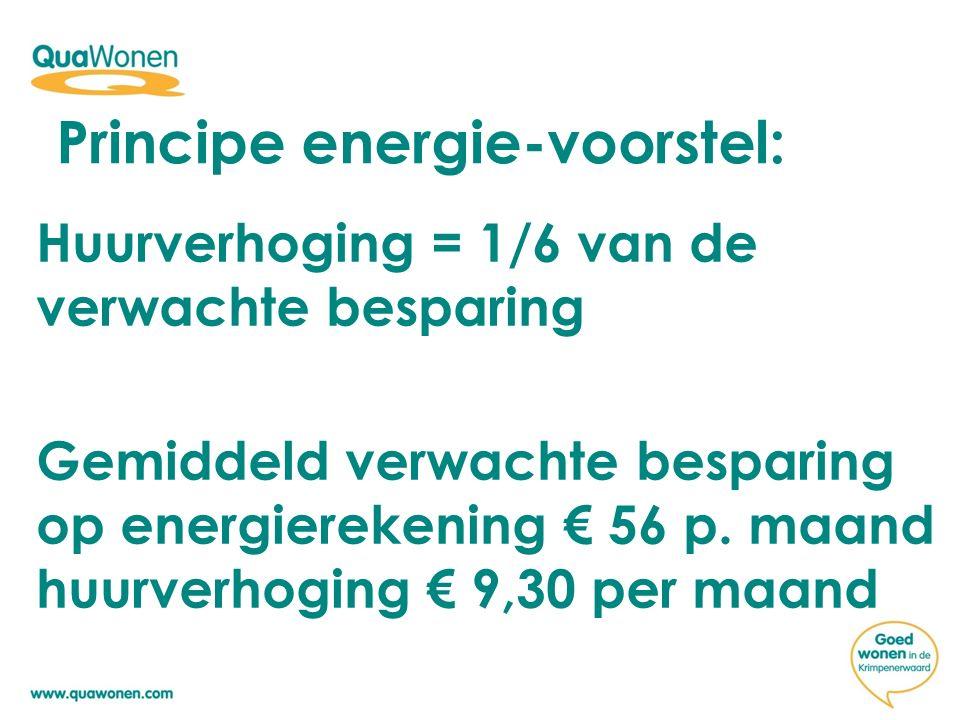 Huurverhoging = 1/6 van de verwachte besparing Gemiddeld verwachte besparing op energierekening € 56 p.