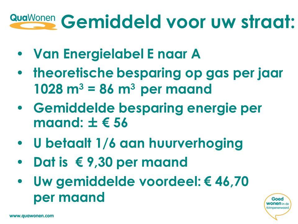 Gemiddeld voor uw straat: Van Energielabel E naar A theoretische besparing op gas per jaar 1028 m 3 = 86 m 3 per maand Gemiddelde besparing energie per maand: ± € 56 U betaalt 1/6 aan huurverhoging Dat is € 9,30 per maand Uw gemiddelde voordeel: € 46,70 per maand