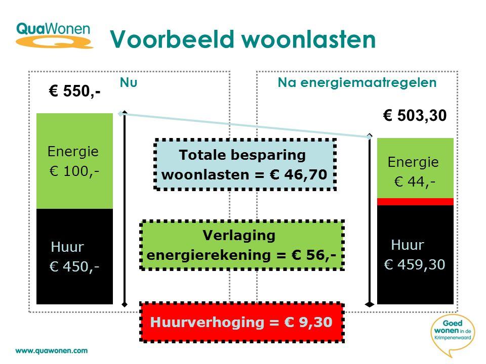 Voorbeeld woonlasten NuNa energiemaatregelen Huur € 450,- Energie € 100,- Energie € 44,- Huur € 459,30 € 550,- € 503,30 Totale besparing woonlasten = € 46,70 Huurverhoging = € 9,30 Verlaging energierekening = € 56,-