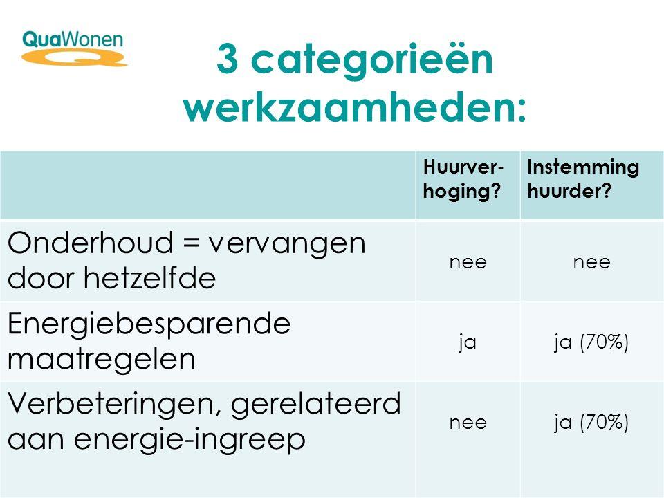 3 categorieën werkzaamheden: Huurver- hoging? Instemming huurder? Onderhoud = vervangen door hetzelfde nee Energiebesparende maatregelen jaja (70%) Ve