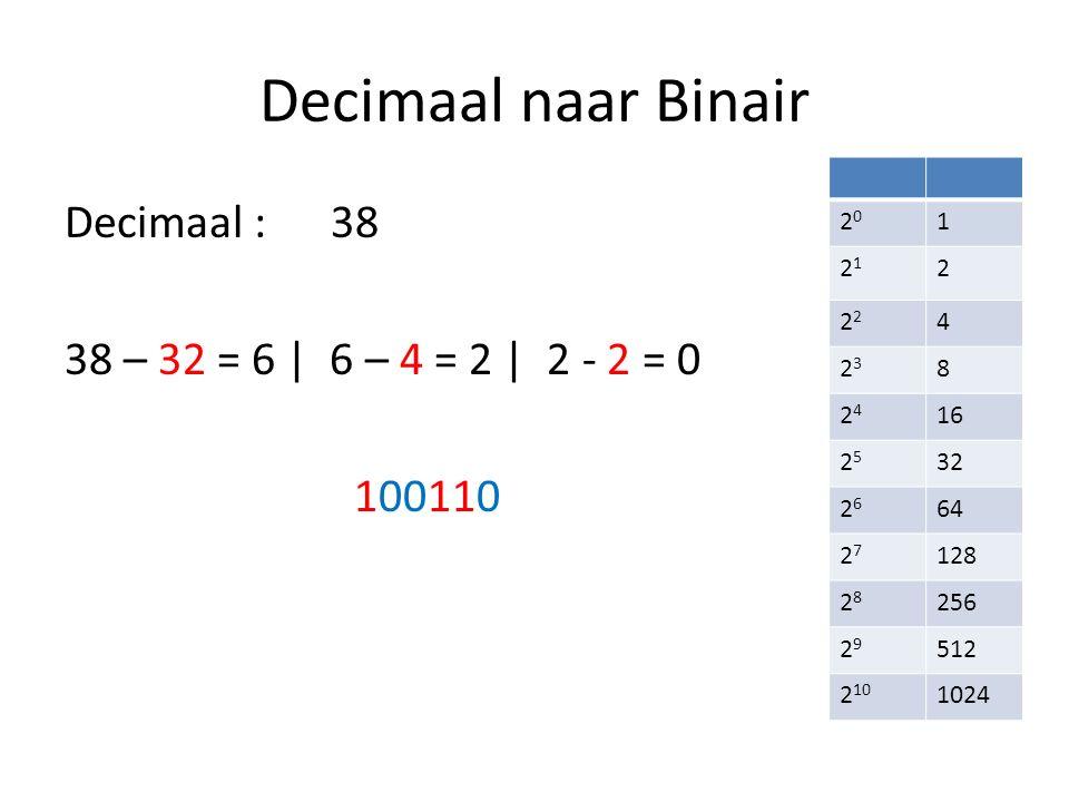 Decimaal naar Binair Decimaal : 38 38 – 32 = 6 | 6 – 4 = 2 | 2 - 2 = 0 100110 2020 1 2121 2 2 4 2323 8 2424 16 2525 32 2626 64 2727 128 2828 256 2929 512 2 10 1024