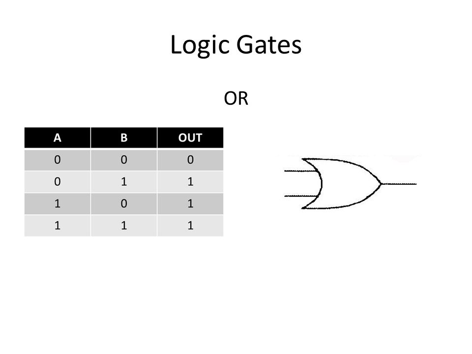 Logic Gates OR