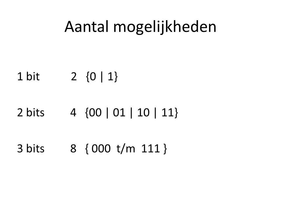 Aantal mogelijkheden 1 bit 2 {0 | 1} 2 bits 4 {00 | 01 | 10 | 11} 3 bits 8 { 000 t/m 111 }