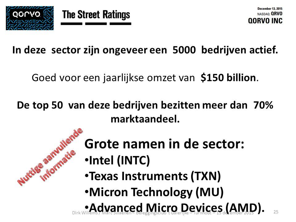 25 Dirk Willems / Marc Swaenen – Beleggingsclub 't Galerijke – Turnhout – 15 december 2015 In deze sector zijn ongeveer een 5000 bedrijven actief.