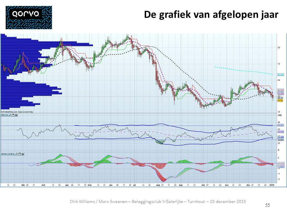 55 Dirk Willems / Marc Swaenen – Beleggingsclub 't Galerijke – Turnhout – 15 december 2015 De grafiek van afgelopen jaar