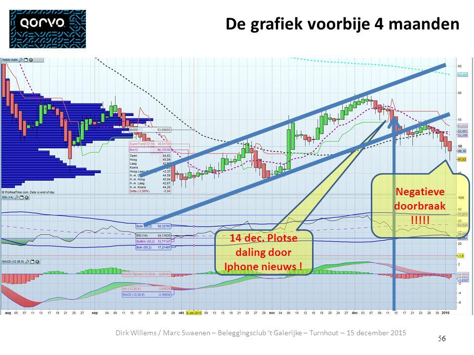 56 Dirk Willems / Marc Swaenen – Beleggingsclub 't Galerijke – Turnhout – 15 december 2015 De grafiek voorbije 4 maanden 14 dec.