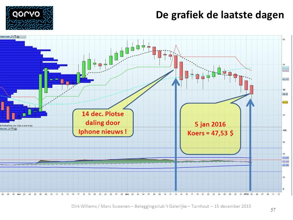 57 Dirk Willems / Marc Swaenen – Beleggingsclub 't Galerijke – Turnhout – 15 december 2015 De grafiek de laatste dagen 14 dec.