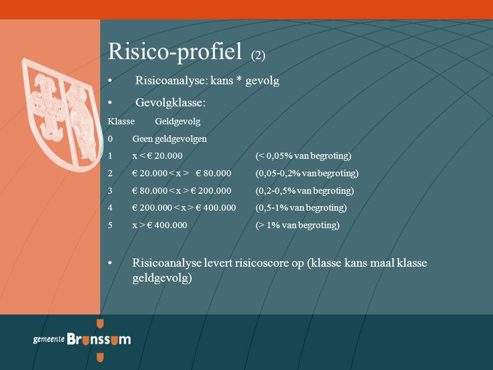 Risico-profiel (2) Risicoanalyse: kans * gevolg Gevolgklasse: Klasse Geldgevolg 0Geen geldgevolgen 1x < € 20.000 (< 0,05% van begroting) 2€ 20.000 € 80.000 (0,05-0,2% van begroting) 3€ 80.000 € 200.000(0,2-0,5% van begroting) 4€ 200.000 € 400.000(0,5-1% van begroting) 5x > € 400.000(> 1% van begroting) Risicoanalyse levert risicoscore op (klasse kans maal klasse geldgevolg)