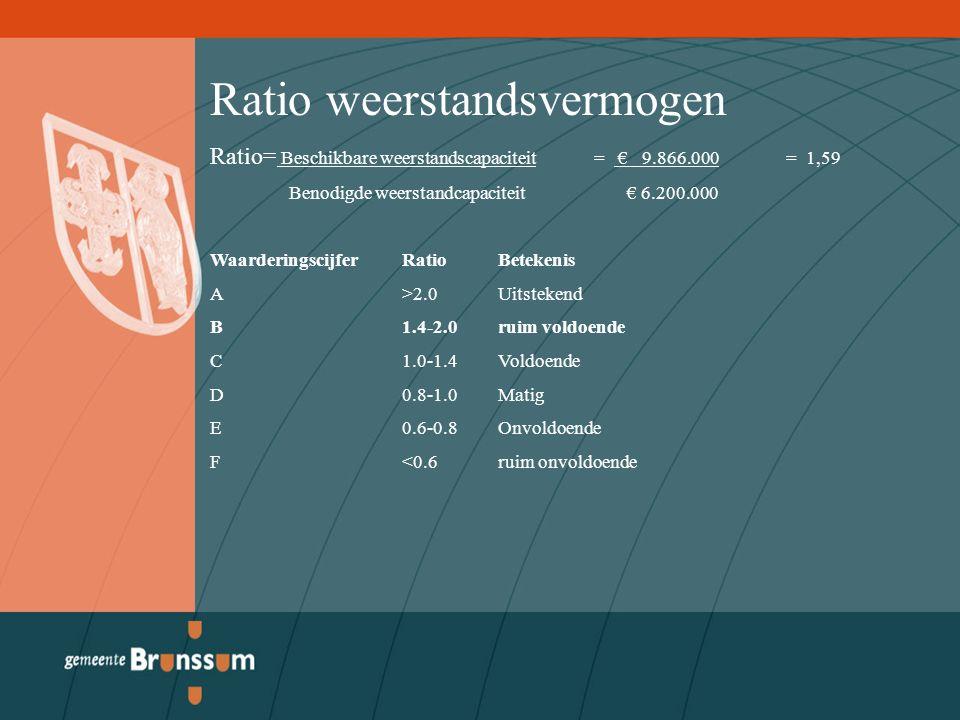 Ratio weerstandsvermogen Ratio= Beschikbare weerstandscapaciteit= € 9.866.000= 1,59 Benodigde weerstandcapaciteit € 6.200.000 Waarderingscijfer Ratio Betekenis A >2.0 Uitstekend B 1.4-2.0ruim voldoende C1.0-1.4Voldoende D0.8-1.0Matig E0.6-0.8Onvoldoende F<0.6ruim onvoldoende