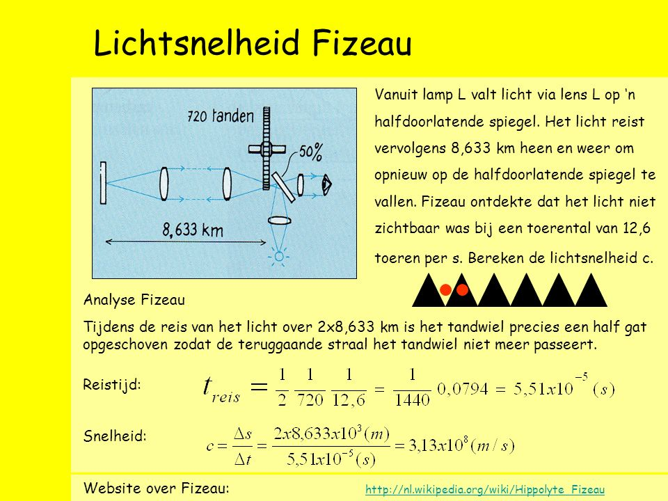 Lichtsnelheid Fizeau Vanuit lamp L valt licht via lens L op 'n halfdoorlatende spiegel.