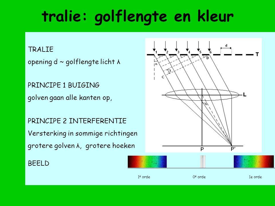 TRALIE opening d ~ golflengte licht λ PRINCIPE 1 BUIGING golven gaan alle kanten op, PRINCIPE 2 INTERFERENTIE Versterking in sommige richtingen grotere golven λ, grotere hoeken BEELD 1 e orde0 e orde 1e orde tralie: golflengte en kleur
