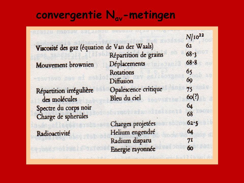 convergentie N av -metingen